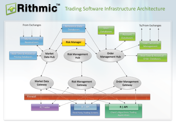 Options algorithmic trading platform