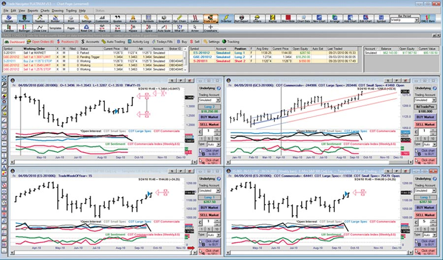 Technical indicators for trading futures