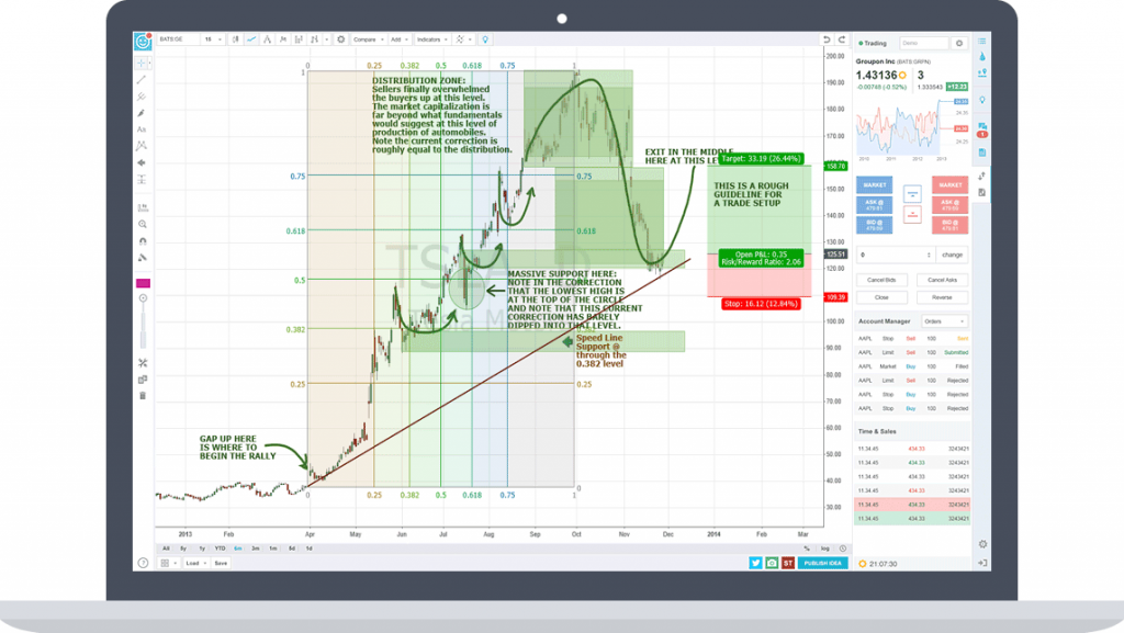 TradingView | Futures Broker